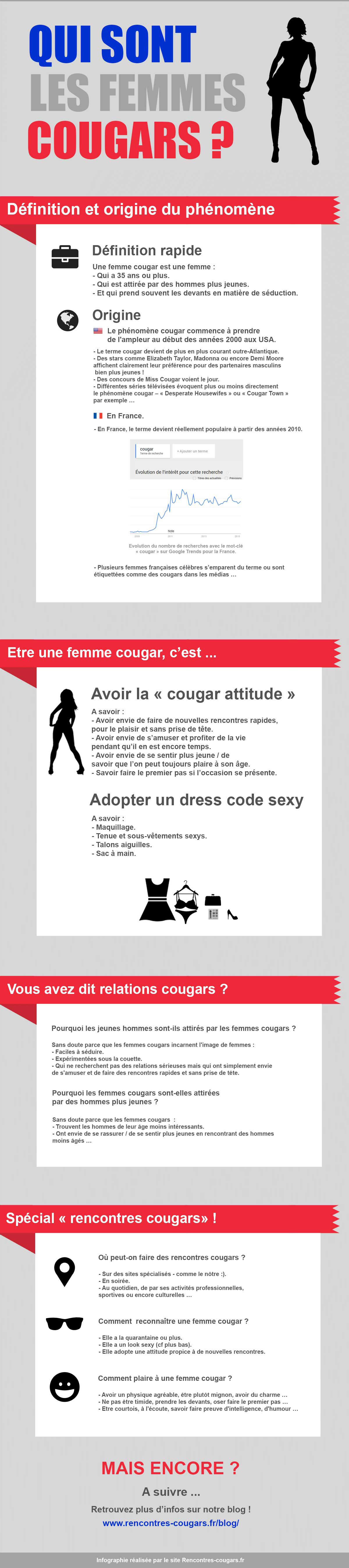 infogroaphie-cougar